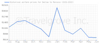 Price overview for flights from Dallas to Morocco