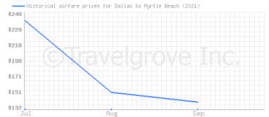 Price overview for flights from Dallas to Myrtle Beach