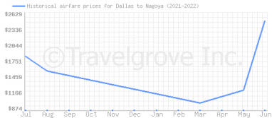 Price overview for flights from Dallas to Nagoya