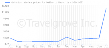 Price overview for flights from Dallas to Nashville