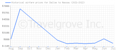 Price overview for flights from Dallas to Nassau