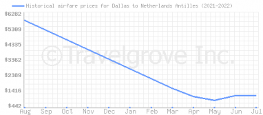 Price overview for flights from Dallas to Netherlands Antilles
