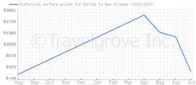 Price overview for flights from Dallas to New Orleans