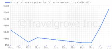 Price overview for flights from Dallas to New York City