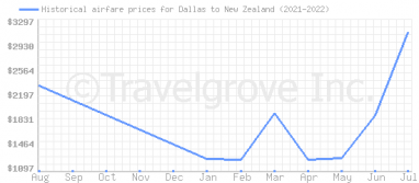 Price overview for flights from Dallas to New Zealand