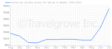 Price overview for flights from Dallas to Newark