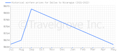 Price overview for flights from Dallas to Nicaragua