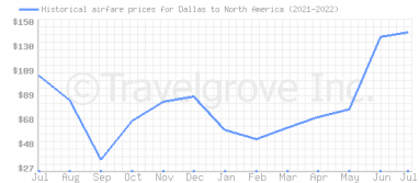 Price overview for flights from Dallas to North America