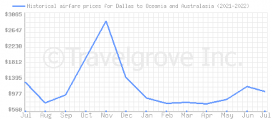Price overview for flights from Dallas to Oceania and Australasia
