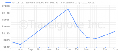 Price overview for flights from Dallas to Oklahoma City