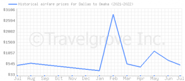 Price overview for flights from Dallas to Omaha