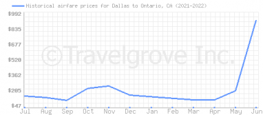 Price overview for flights from Dallas to Ontario, CA