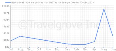 Price overview for flights from Dallas to Orange County