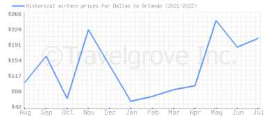 Price overview for flights from Dallas to Orlando