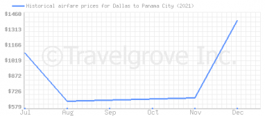 Price overview for flights from Dallas to Panama City