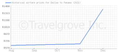 Price overview for flights from Dallas to Panama