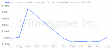 Price overview for flights from Dallas to Paradise Island