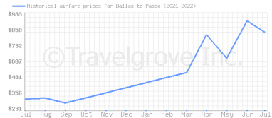 Price overview for flights from Dallas to Pasco