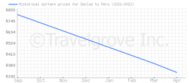 Price overview for flights from Dallas to Peru