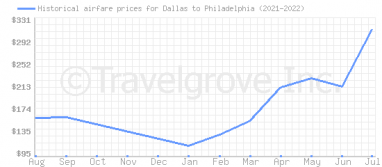 Price overview for flights from Dallas to Philadelphia