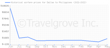 Price overview for flights from Dallas to Philippines