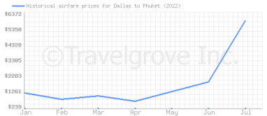 Price overview for flights from Dallas to Phuket