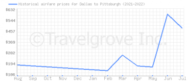 Price overview for flights from Dallas to Pittsburgh