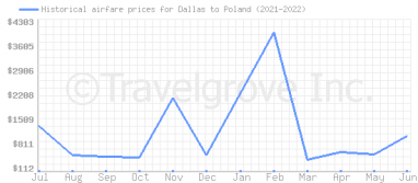 Price overview for flights from Dallas to Poland
