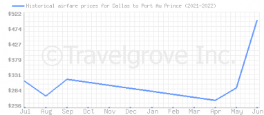 Price overview for flights from Dallas to Port Au Prince