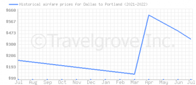 Price overview for flights from Dallas to Portland
