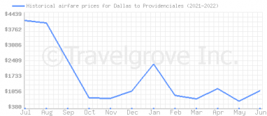 Price overview for flights from Dallas to Providenciales