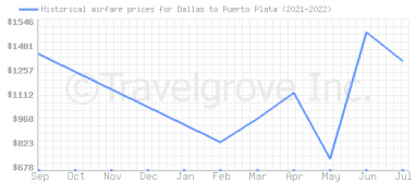 Price overview for flights from Dallas to Puerto Plata
