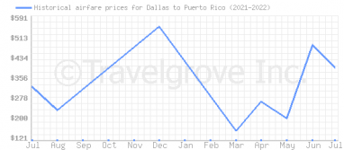 Price overview for flights from Dallas to Puerto Rico
