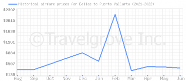 Price overview for flights from Dallas to Puerto Vallarta