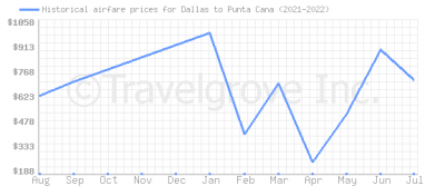 Price overview for flights from Dallas to Punta Cana