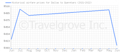 Price overview for flights from Dallas to Queretaro