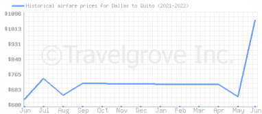 Price overview for flights from Dallas to Quito