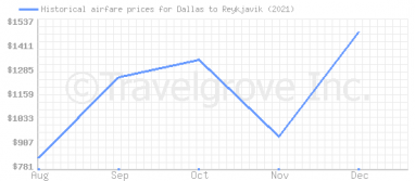 Price overview for flights from Dallas to Reykjavik