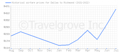 Price overview for flights from Dallas to Richmond