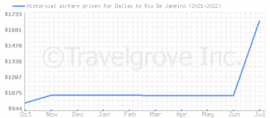 Price overview for flights from Dallas to Rio De Janeiro