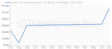 Price overview for flights from Dallas to Romania