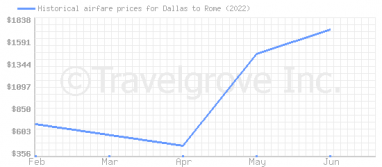 Price overview for flights from Dallas to Rome