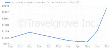 Price overview for flights from Dallas to Russia