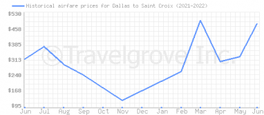 Price overview for flights from Dallas to Saint Croix