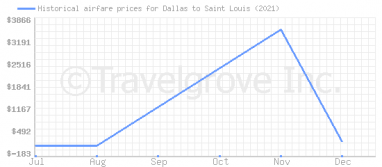 Price overview for flights from Dallas to Saint Louis