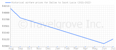 Price overview for flights from Dallas to Saint Lucia