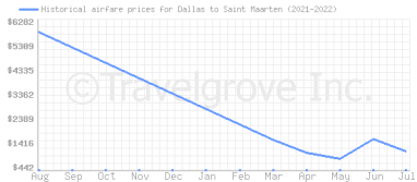 Price overview for flights from Dallas to Saint Maarten