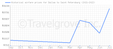 Price overview for flights from Dallas to Saint Petersburg