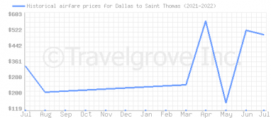 Price overview for flights from Dallas to Saint Thomas