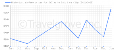 Price overview for flights from Dallas to Salt Lake City